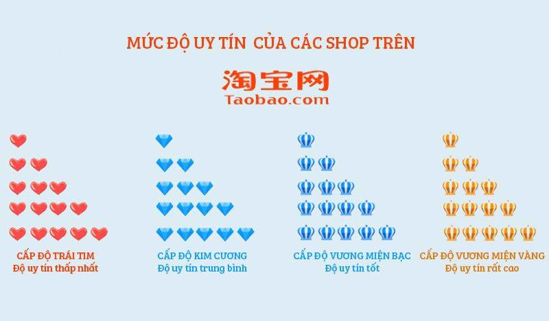 Mức độ uy tín của các shop trên Taobao.com