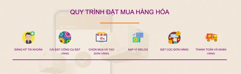 Quy trình order hàng Trung Quốc ở Đà Nẵng tại WeLog